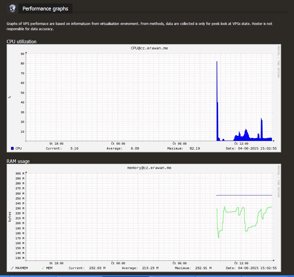 hukot-performance-graph